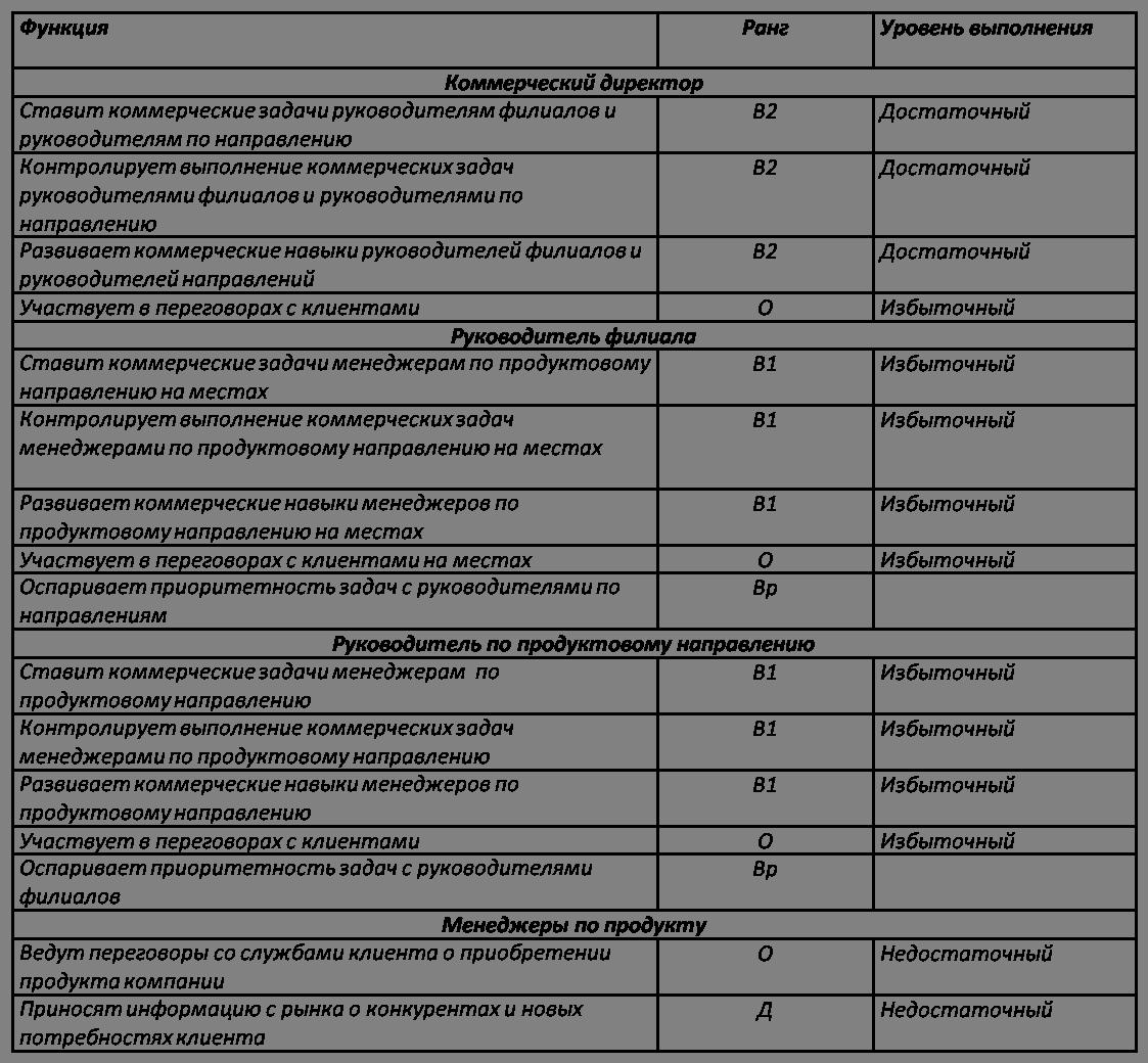 функциональная схема отдела продаж